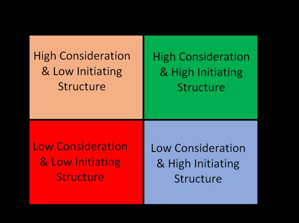 Ohio State Leadership Studies Leadership Styles