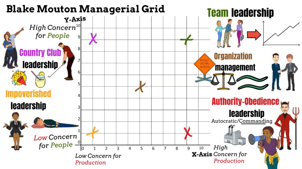 Impoverished Leadership position in the Managerial Grid