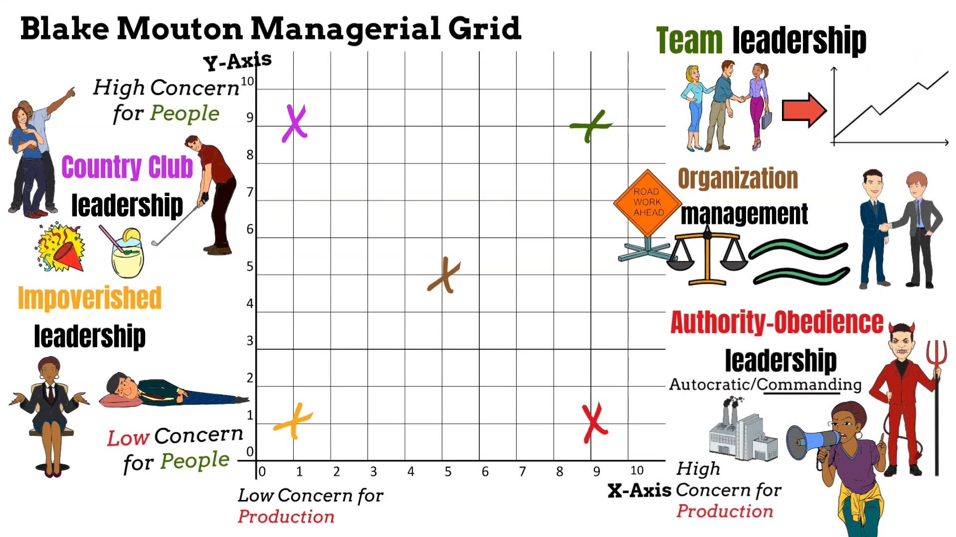 Blake and Mouton's Managerial Grid